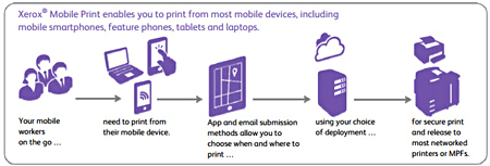 xerox, mobile print, print awareness, mps, managed print services, mobile printing, mobile print solutions